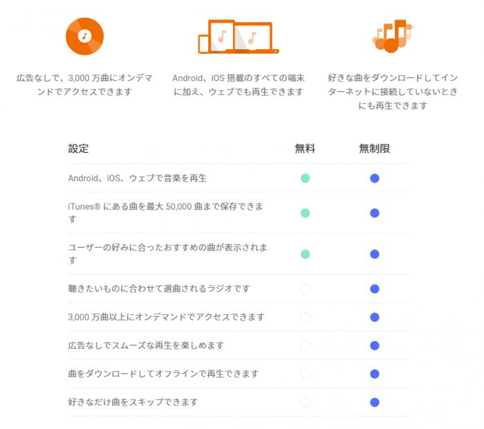 Google Play Music:サービスメリット