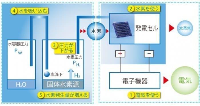 固体水素源型燃料電池