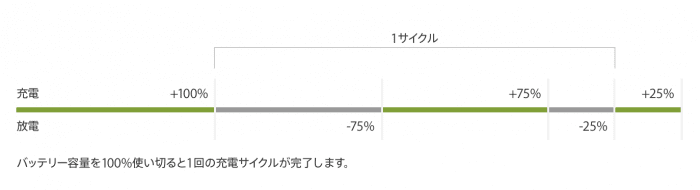iPhone バッテリー 寿命 劣化