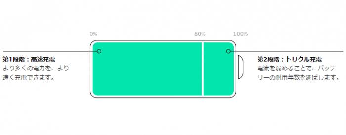 iPhone バッテリー 寿命 長持ち
