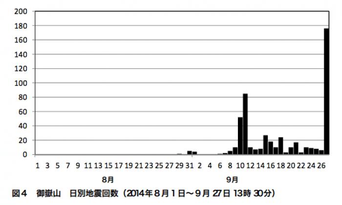 御嶽山噴火 地震