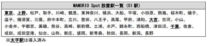 JR東日本 MAMORIO Spot設置駅