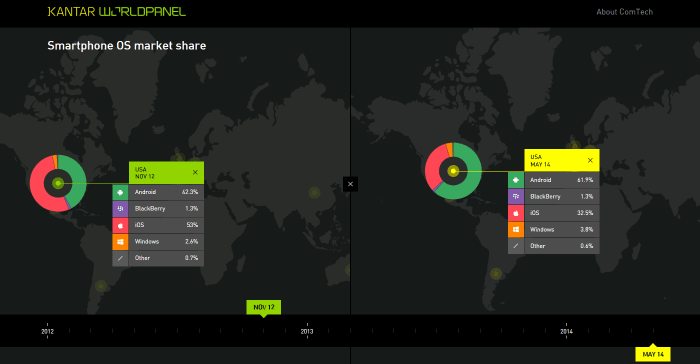Kantar Worldpanel ComTech