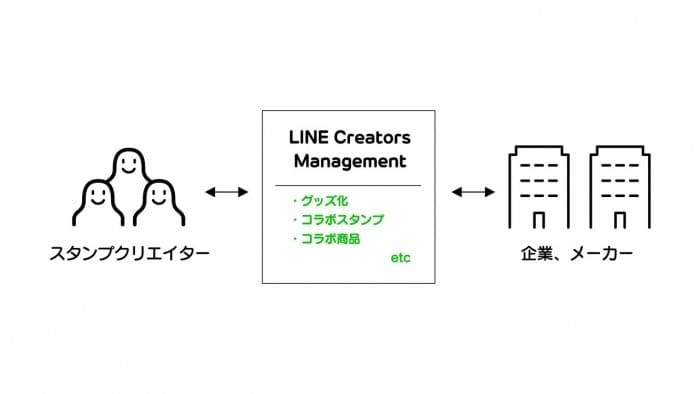 LINE クリエイターズスタンプ