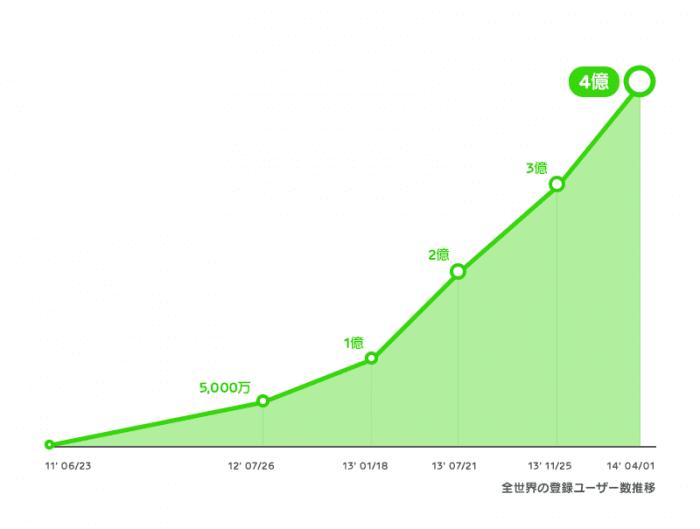 LINE ユーザ数4億人突破