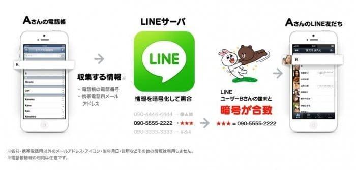 LINE 友だち追加 アドレス帳 自動追加