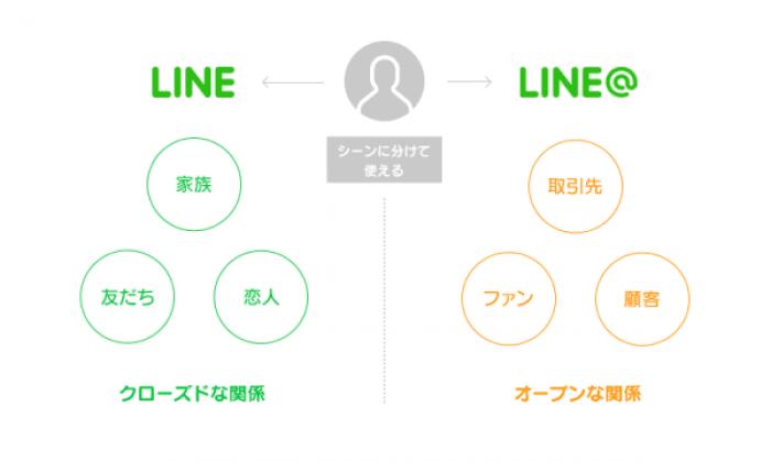 LINE ID 複数