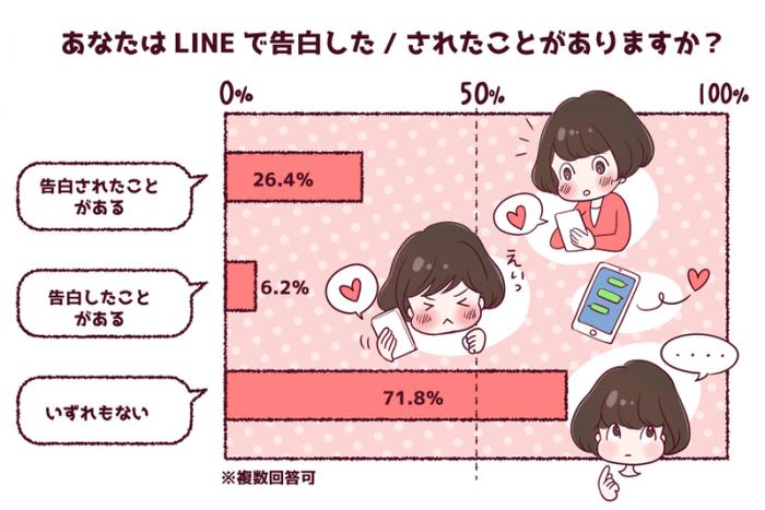 LINE 告白