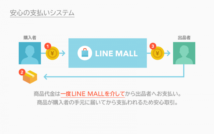 LINE MALL