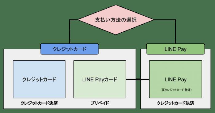 LINEモバイル:支払い方法