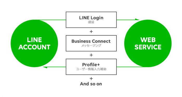 LINE プロフィール+