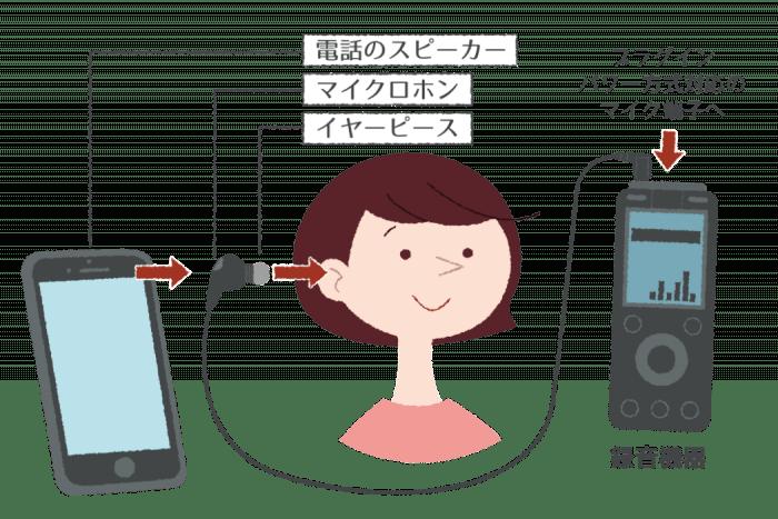 iPhone 通話録音 テレフォンピックアップ