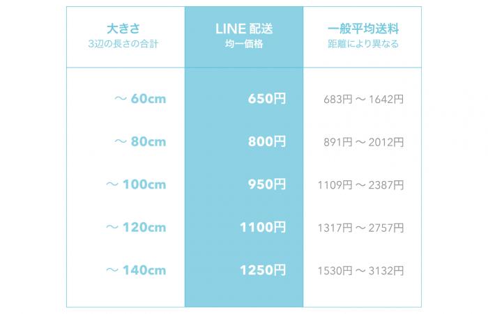 LINE配送