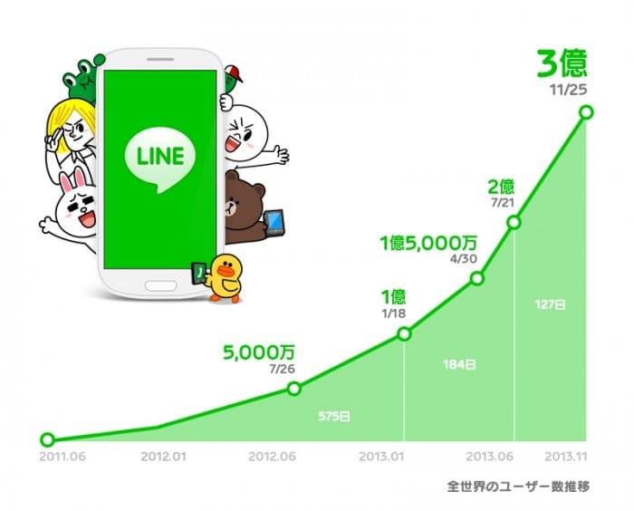 LINE、ユーザ数が3億人を突破
