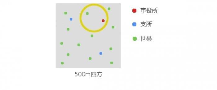 au 実人口カバー率の解説図