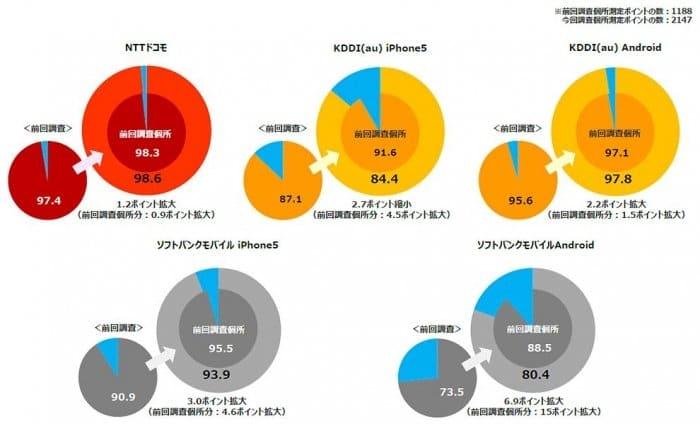 第2回全国LTE/4Gエリア調査