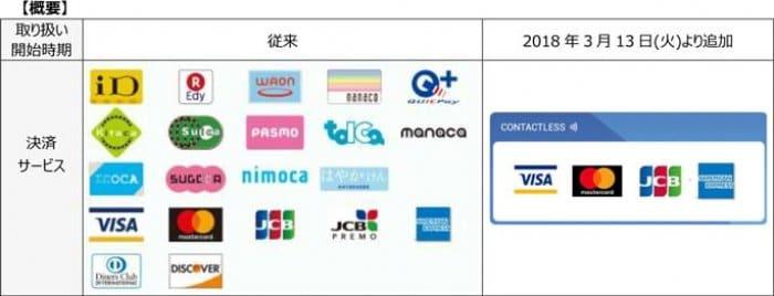 マクドナルド NFC