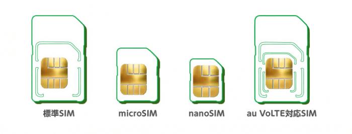 mineo(マイネオ)のSIMカードのサイズ