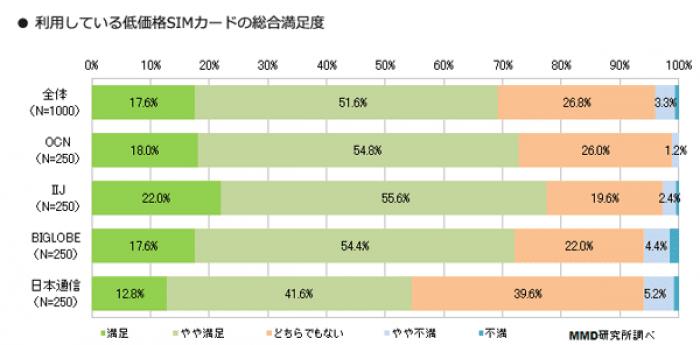 低価格SIMカード利用者の満足度調査:MMD研究所