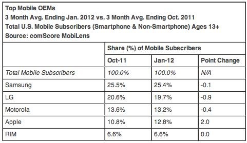 11月の米スマートフォンのOS別シェア、トップはAndroidで53.7%