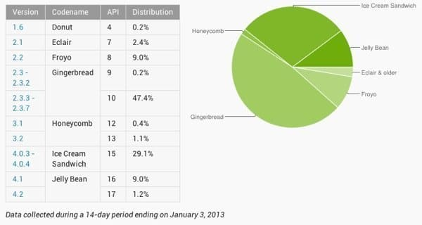 Android4.0以上のシェアが約4割、Androidのバージョン別シェア 2013.1