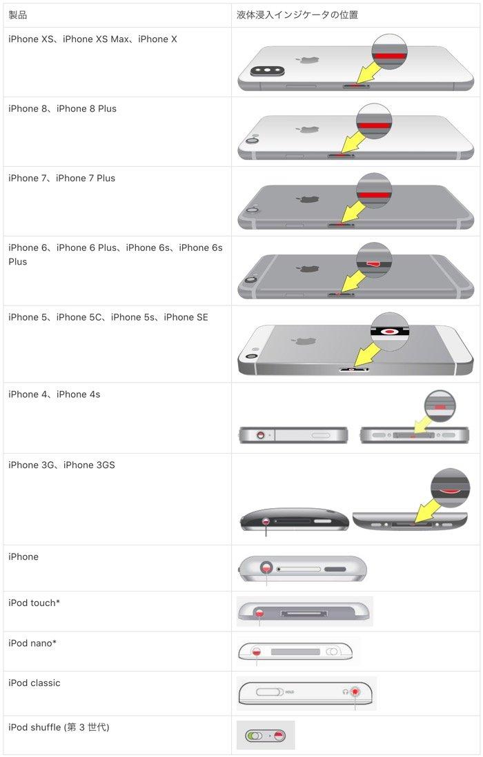 iPhoneが故障した時の修理ガイド──予約から料金、期間、保証範囲まで【アップルストア/ドコモ/au/ソフトバンク】