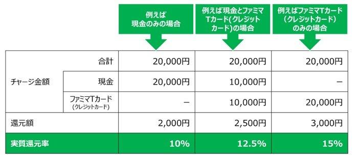 ファミリーマート、スマホ決済「ファミペイ」の提供開始 チャージ額の最大15%還元キャンペーンも実施