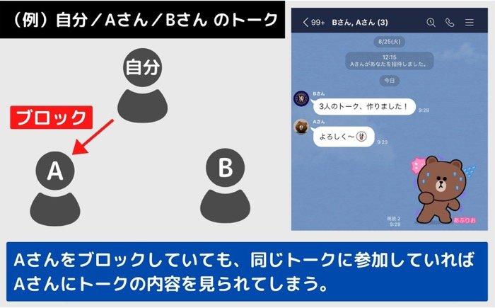 【LINEブロック】グループ/複数人トーク