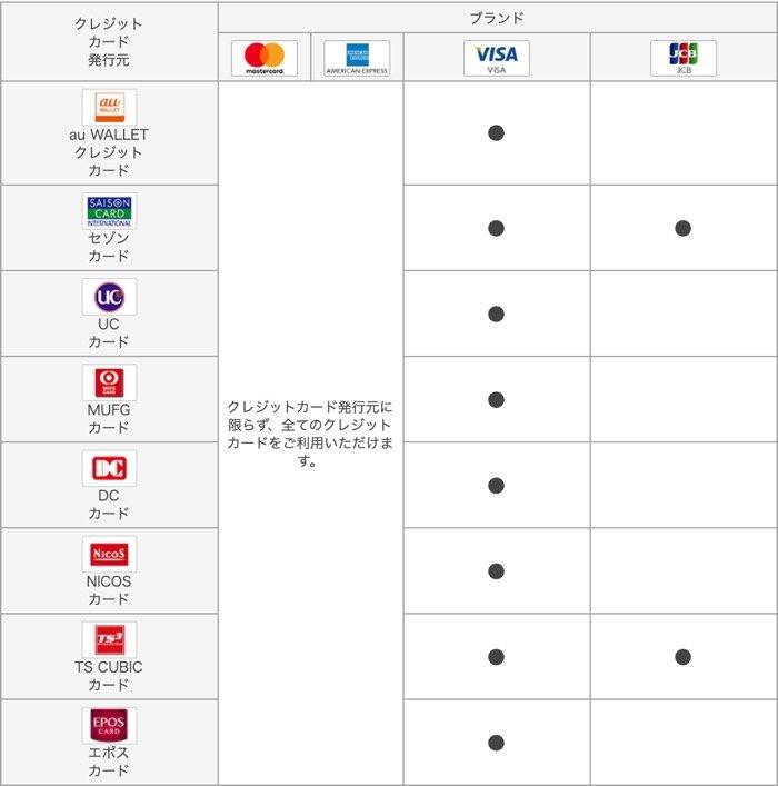 ペイ カード クレジット Au チャージ auPAYで使えるVISAのクレジットカード一覧【dカードなら5,000円キャッシュバック】 |