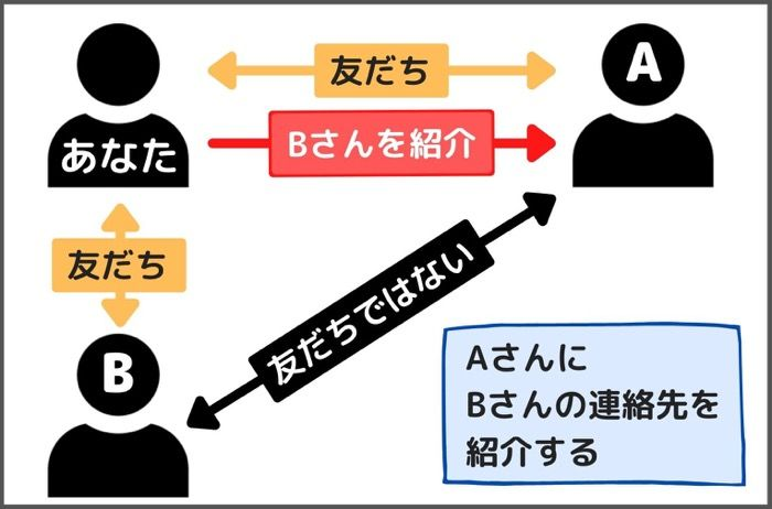 【LINE】連絡先紹介機能