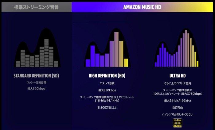 Amazon Music HD 音楽配信サービス