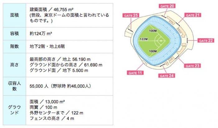 東京ドームの施設規模