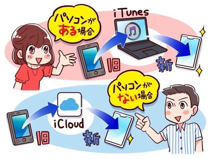 iPhone機種変更時のデータ移行:iTunesバックアップからの復元とiCloudバックアップからの復元
