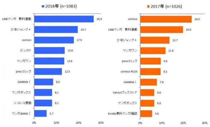 impress マンガアプリ調査グラフ