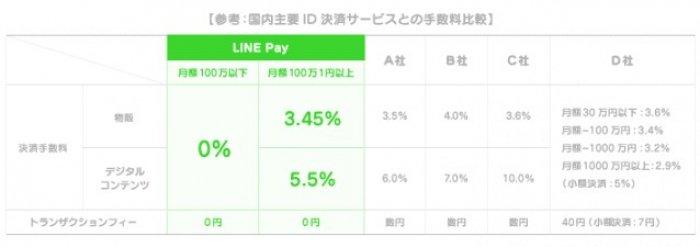 LINE Pay ラインペイ 手数料