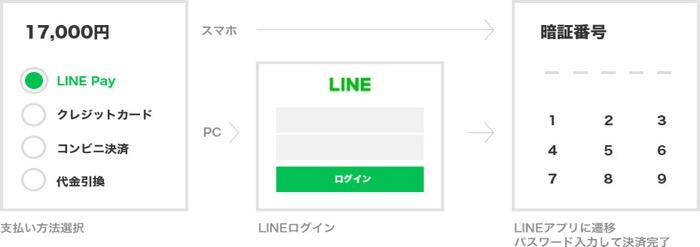 LINEチケット LINE Pay