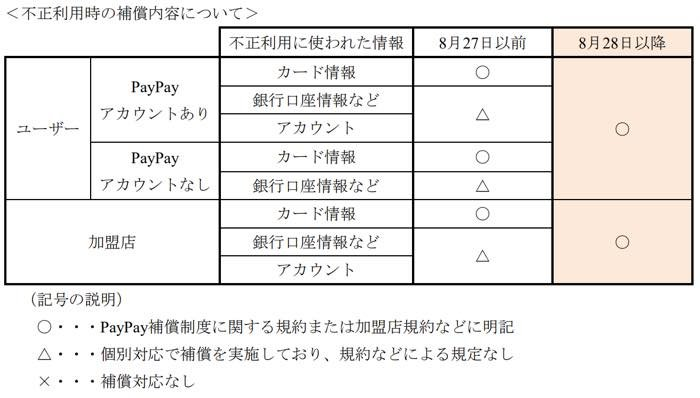 PayPay 補償