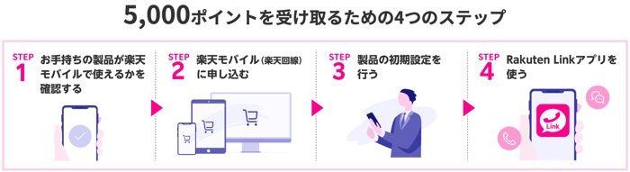 【楽天モバイルvsmineo】楽天モバイル 申し込みプログラム