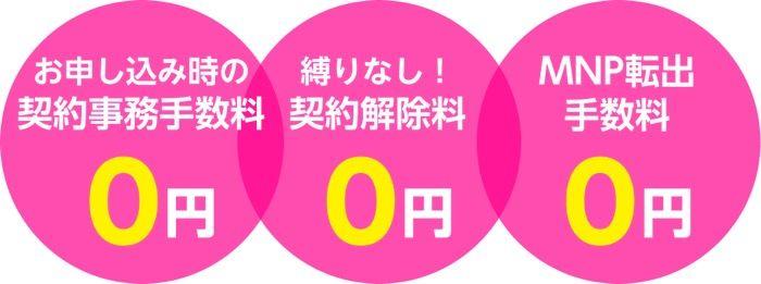 【楽天モバイルvsワイモバイル】手数料