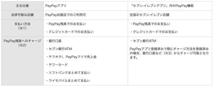 セブイレブンアプリ PayPay