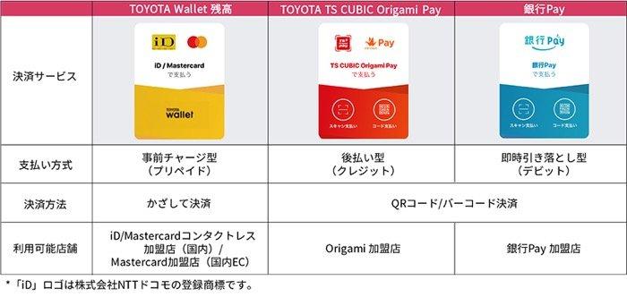 スマホ決済アプリ「TOYOTA Wallet」