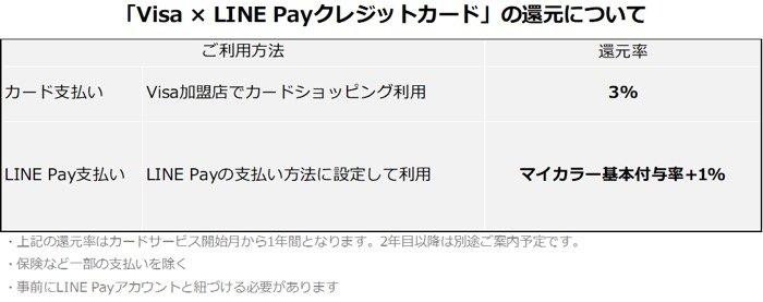 東京2020オリンピック限定 Visa LINE Payカード 先行案内開始
