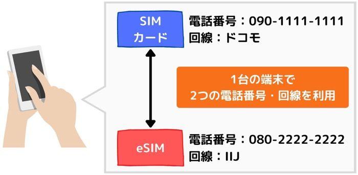 eSIM 複数回線の使い分け
