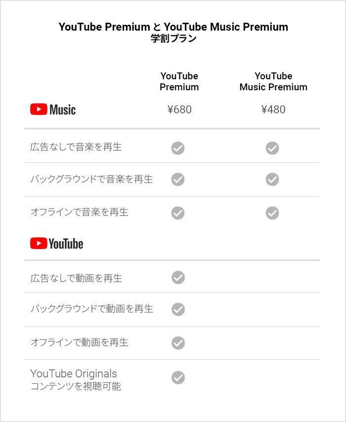 YouTube プレミアム 学割