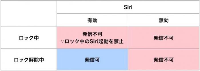 図表:Siri機能の有無で電話発信にどのような違いが出てくるのか