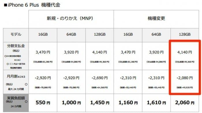 ソフトバンク iPhone 6 Plus 販売価格を修正
