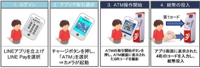 LINE Pay チャージ コンビニ ATM