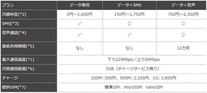 ソネット 0 SIM