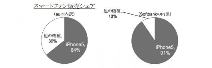 SoftBank・auのスマホ販売シェア