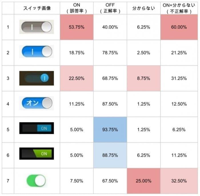 スイッチユーザビリティ比較表